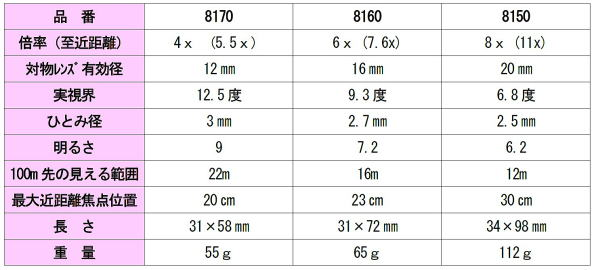 Ichiban precision sdn bhd keiyo magnifiers keiyo magnifier for 11x table